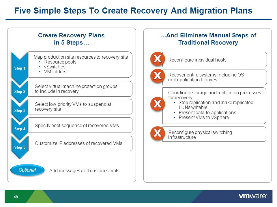 48 Step 2Step 3Step 4Step 5 Five Simple Steps To Create Recovery And Migration Plans Create Recovery Plans in 5 Steps… Step 1 Map production site resources to recovery site Resource pools vSwitches VM folders Select virtual machine protection groups to include in recovery Specify boot sequence of recovered VMs Customize IP addresses of recovered VMs Select low-priority VMs to suspend at recovery site …And Eliminate Manual Steps of Traditional Recovery Coordinate storage and replication processes for recovery Stop replication and make replicated LUNs writable Present data to applications Present VMs to vSphere Reconfigure individual hosts Reconfigure physical switching infrastructure Recover entire systems including OS and application binaries Add messages and custom scripts Optional