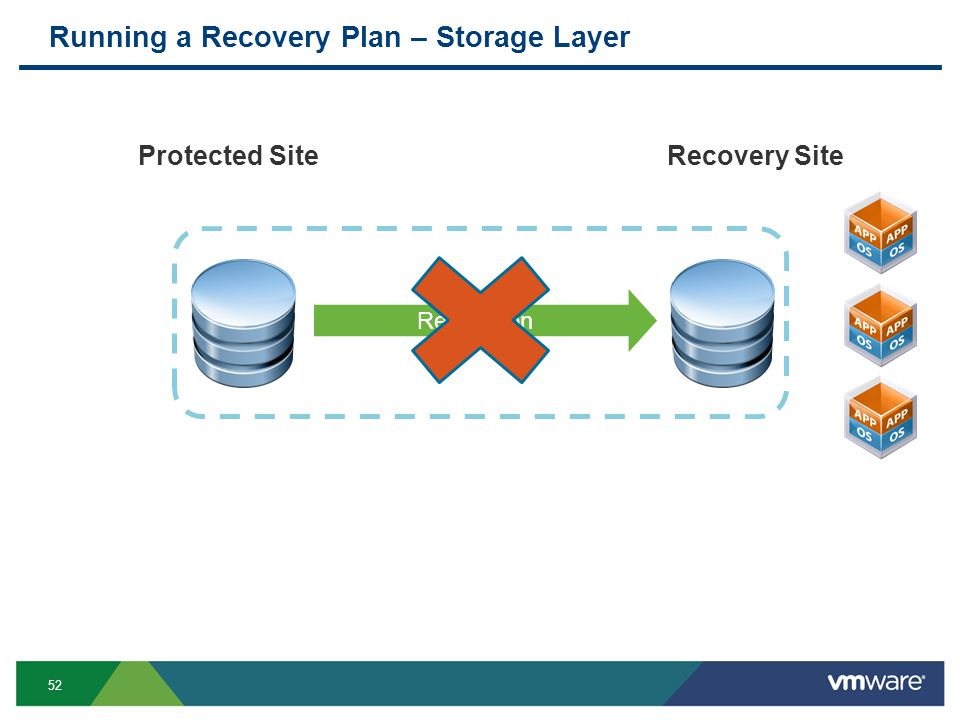 52 Replication Running a Recovery Plan – Storage Layer Protected SiteRecovery Site