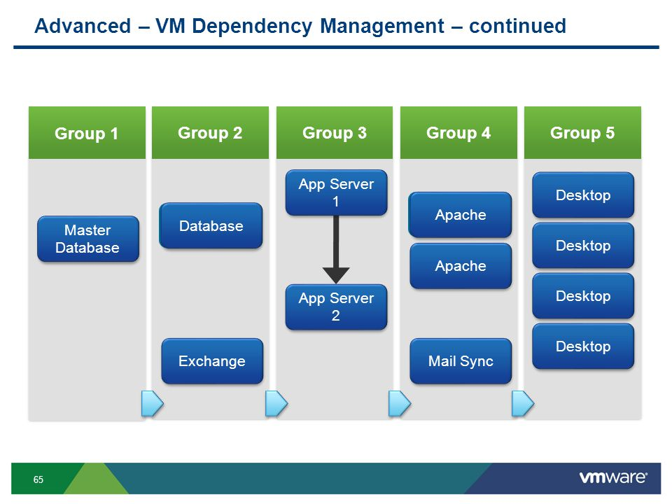 65 Advanced – VM Dependency Management – continued Database Apache Desktop Apache Mail SyncExchange App Server 2 Master Database App Server 1 Database