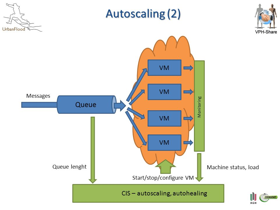 UrbanFlood Autoscaling (2) Monitoring VM CIS – autoscaling, autohealing Machine status, load Queue lenght Start/stop/configure VM Messages Queue