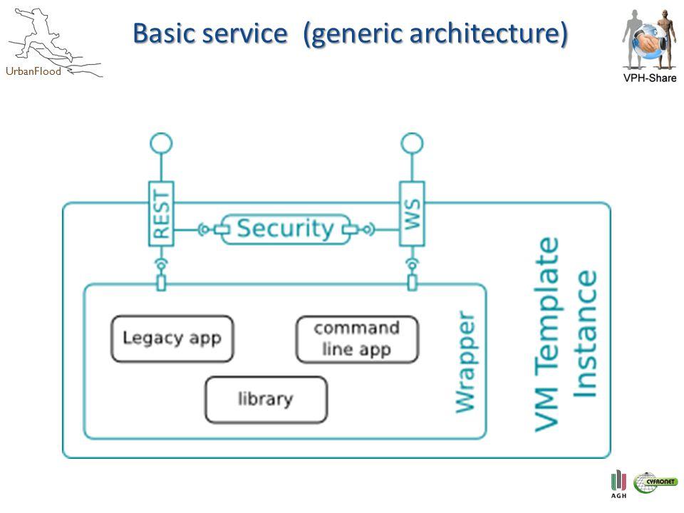 UrbanFlood Basic service (generic architecture)