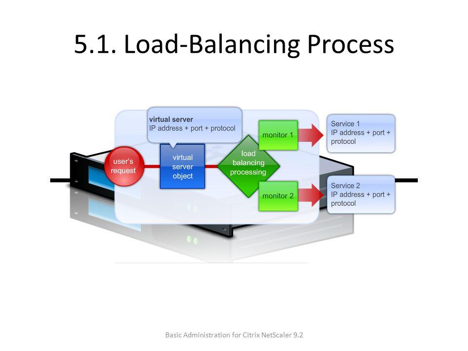 5.1. Load-Balancing Process Basic Administration for Citrix NetScaler 9.2