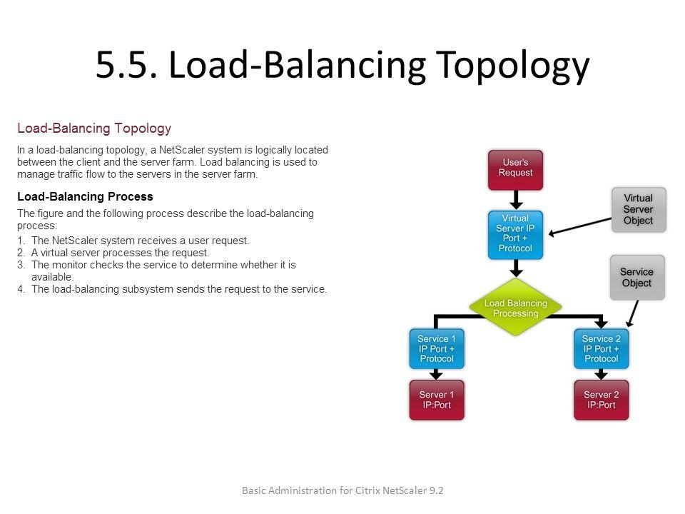 5.5. Load-Balancing Topology Basic Administration for Citrix NetScaler 9.2