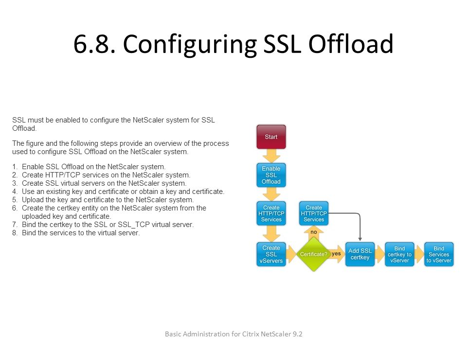 6.8. Configuring SSL Offload Basic Administration for Citrix NetScaler 9.2