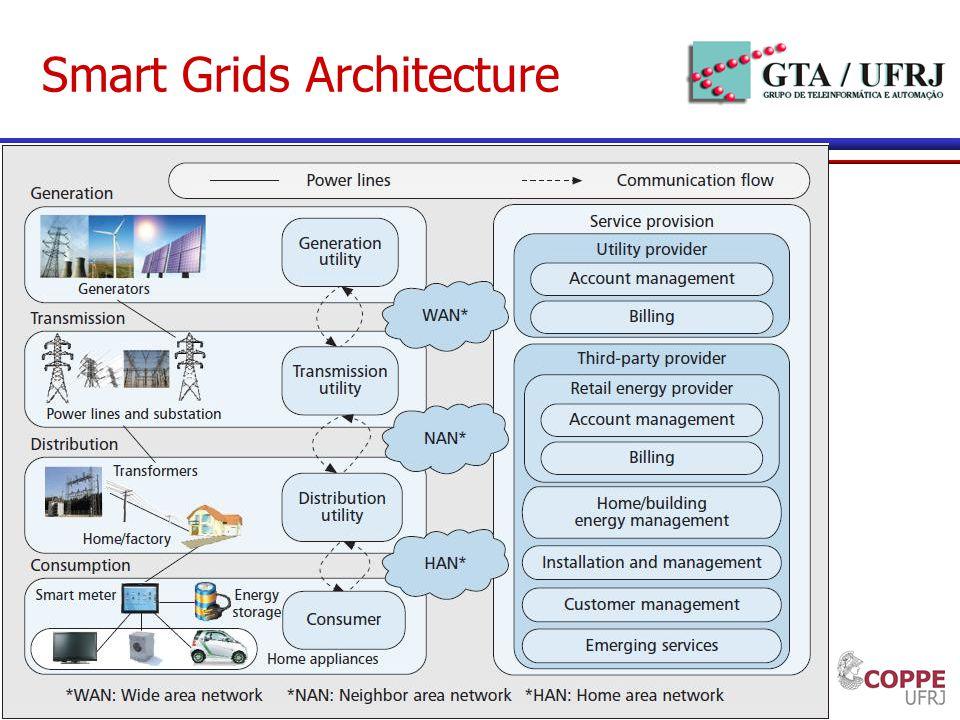 4 Smart Grids Architecture