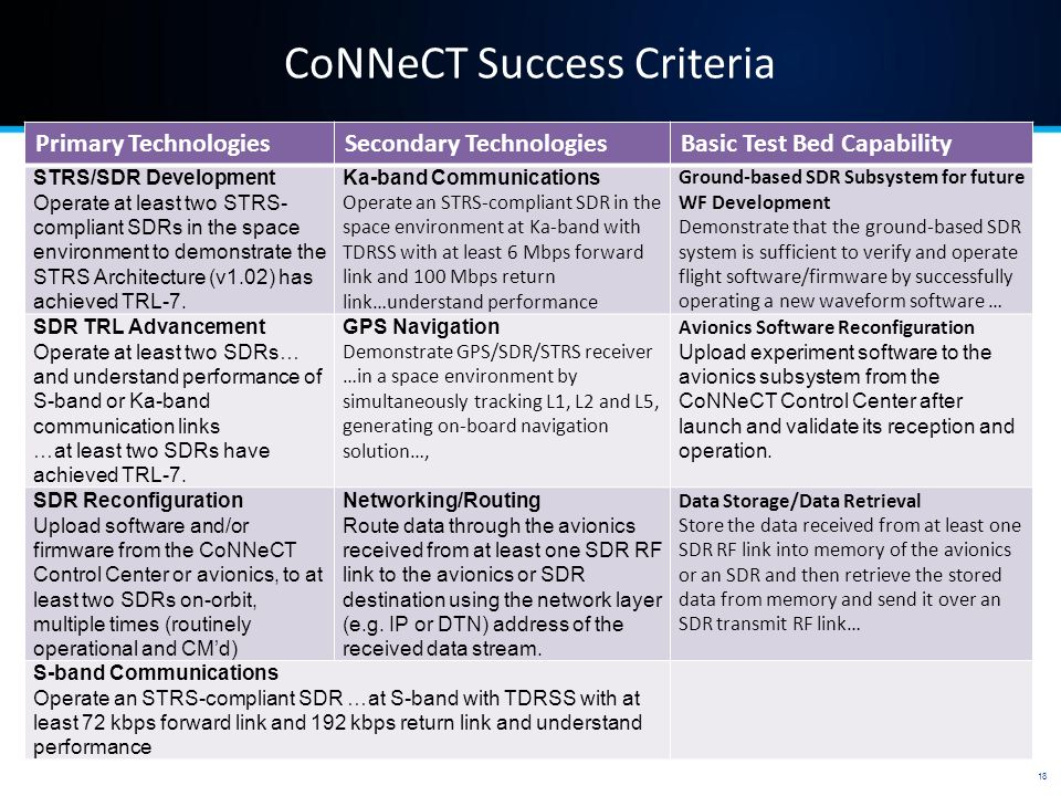 CoNNeCT Success Criteria 18 Primary TechnologiesSecondary TechnologiesBasic Test Bed Capability STRS/SDR Development Operate at least two STRS- compliant SDRs in the space environment to demonstrate the STRS Architecture (v1.02) has achieved TRL-7.