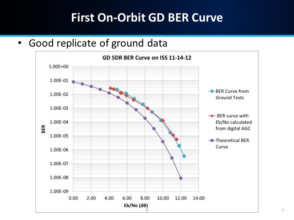 First On-Orbit GD BER Curve Good replicate of ground data 6 6