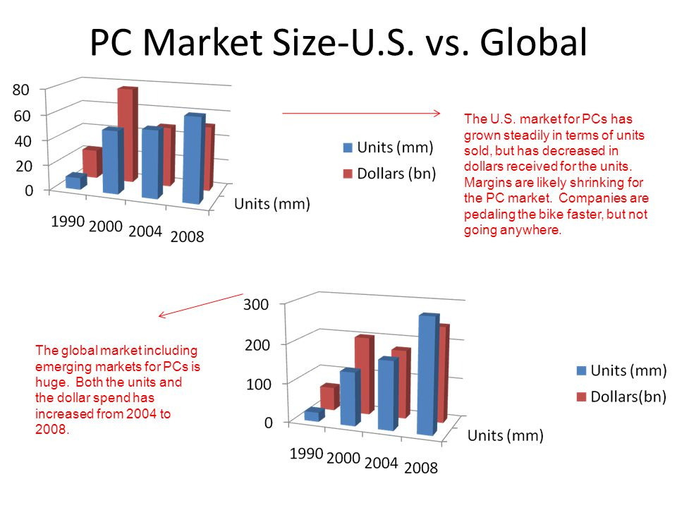 PC Market Size-U.S. vs. Global The U.S. market for PCs has grown steadily in terms of units sold, but has decreased in dollars received for the units.