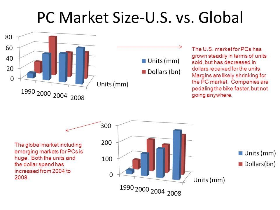 PC Market Size-U.S. vs. Global The U.S.