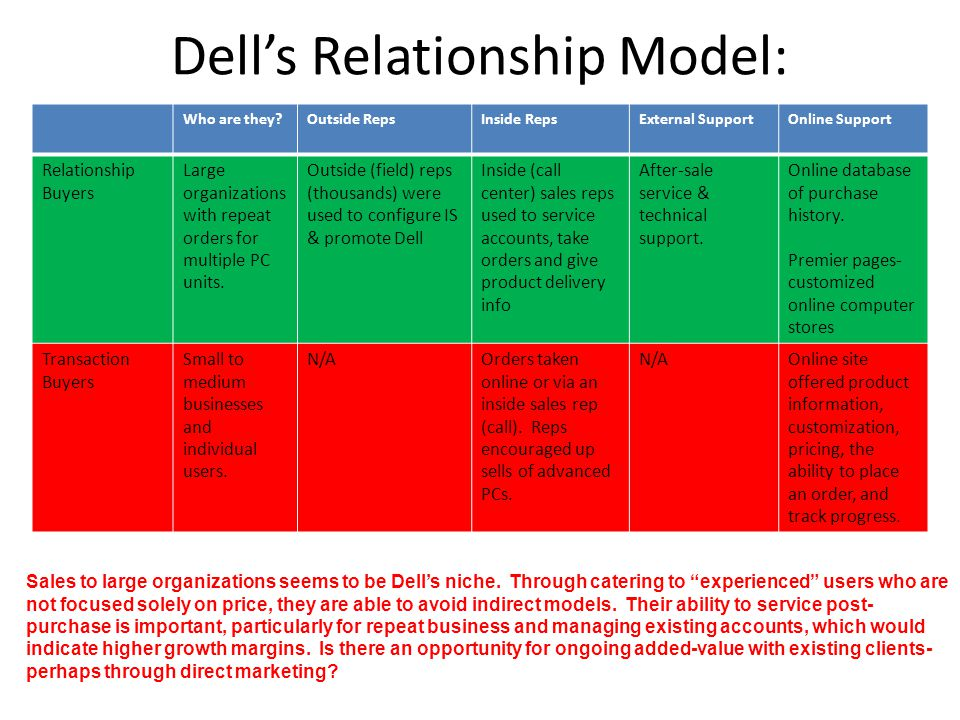 Dell's Relationship Model: Who are they Outside RepsInside RepsExternal SupportOnline Support Relationship Buyers Large organizations with repeat orders for multiple PC units.