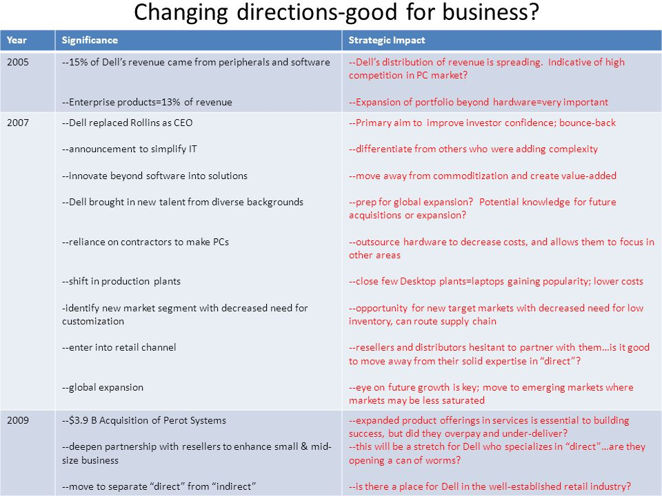 Changing directions-good for business.