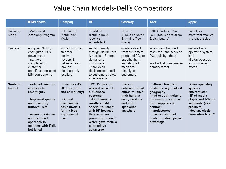 Value Chain Models-Dell's Competitors IBM/LenovoCompaqHPGatewayAcerApple Business Model --Authorized Assembly Program --Optimized Distribution Model --cuddled distributors & resellers -- hard-deck --Direct (Focus on home & small office users) --100% indirect, un- Dell (focus on retailers & distributors) --resellers, storefront retailers, and direct sales Process--shipped lightly configured PCs downstream --partners completed to customer specifications; used IBM components --PCs built after an order received; --Orders & deliveries sent through distributors & resellers --sold primarily through distributors & resellers & more demanding consumers --hard deck; decision not to sell to customers below a certain size --orders direct from customers, produced PCs to specification, and shipped machines directly to customers --designed, branded, marketed, and serviced PCs built by others --individual consumers= primary target --utilized own operating system, Intel Microprocessor, and own retail stores Strategic Impact --reduced need for resellers to reconfigure --improved quality and inventory turnover rate --meant to take on a more Direct approach to compete with Dell, but failed --inventory 45- 50 days (high end of industry) --Offered inexpensive basic models for the less experienced user --PC 35 days old when it arrived to a business customer --distributors & resellers held special alliance with HP because they were not promoting 'direct', which gave them a competitive advantage --lack of cohesive brand structure; tried their hand at every strategy and didn't specialize anywhere --tailored brands to customer segments & geography --had enough volume to demand discounts from suppliers & contract manufacturers --lowest overhead costs in industry=cost advantage --Own operating system- differentiated --iPod music player and iPhone segments (new products) --design, sleek; innovation is KEY