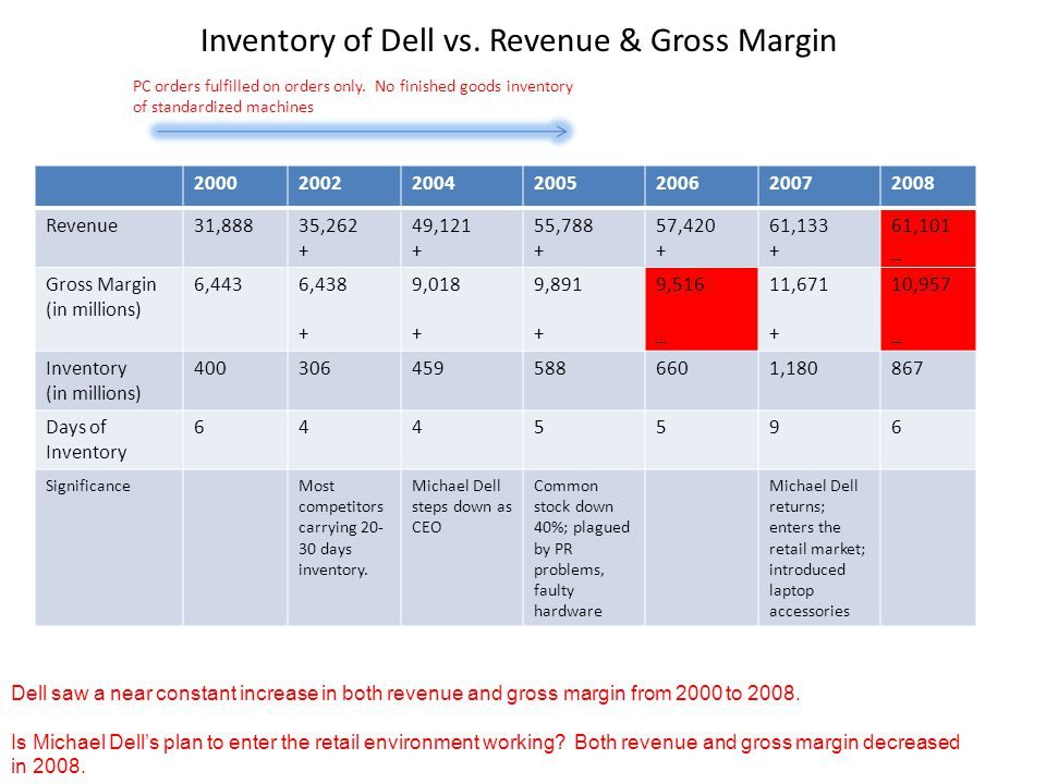 Inventory of Dell vs.