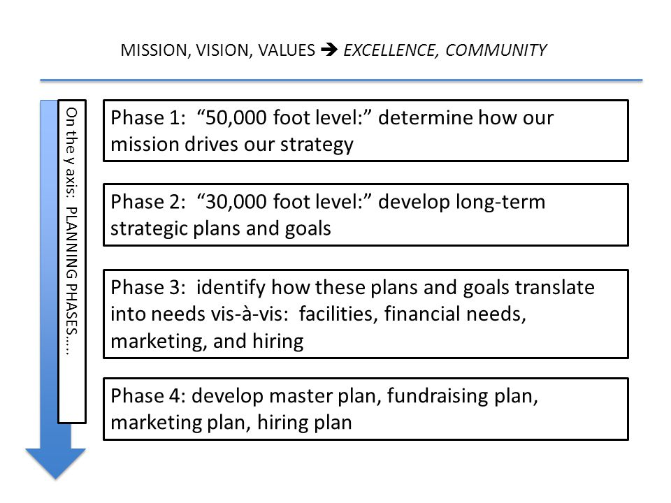 MISSION, VISION, VALUES  EXCELLENCE, COMMUNITY On the y axis: PLANNING PHASES…..