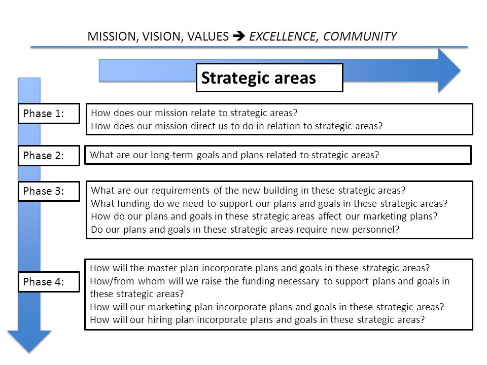 MISSION, VISION, VALUES  EXCELLENCE, COMMUNITY Phase 1: Phase 2: Phase 3: Phase 4: Strategic areas How does our mission relate to strategic areas.