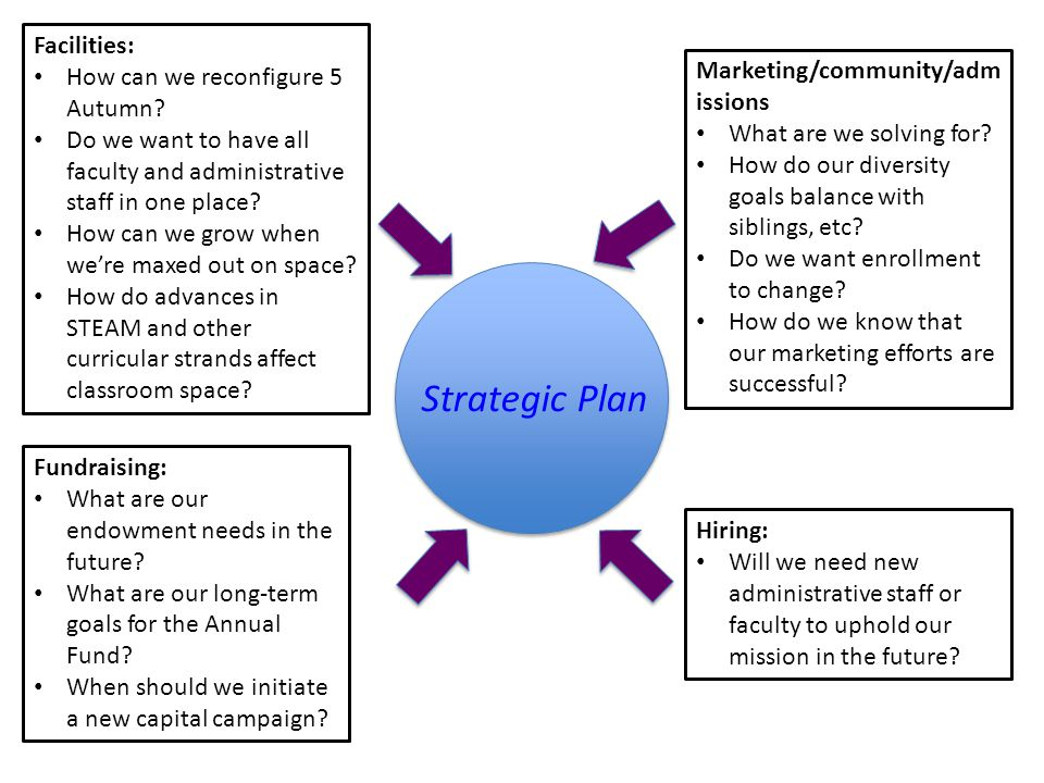 Strategic Plan Facilities: How can we reconfigure 5 Autumn.