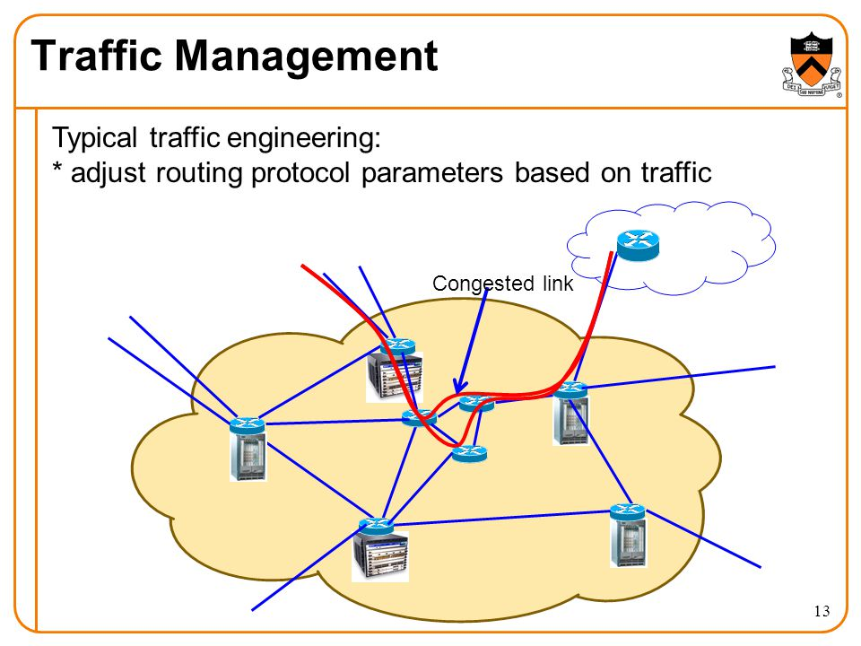 Traffic Management Typical traffic engineering: * adjust routing protocol parameters based on traffic Congested link 13