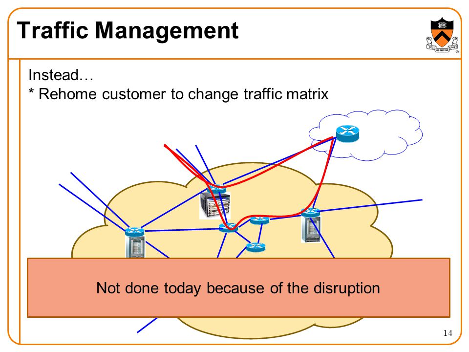 Traffic Management Instead… * Rehome customer to change traffic matrix 14 Not done today because of the disruption