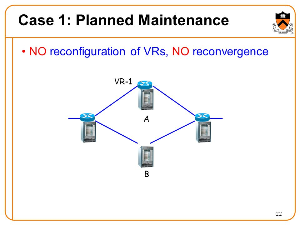 Case 1: Planned Maintenance NO reconfiguration of VRs, NO reconvergence 22 A B VR-1