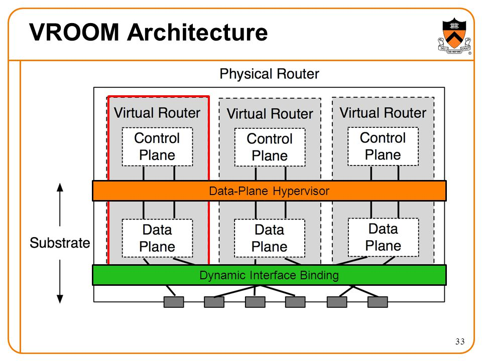 VROOM Architecture Dynamic Interface Binding Data-Plane Hypervisor 33