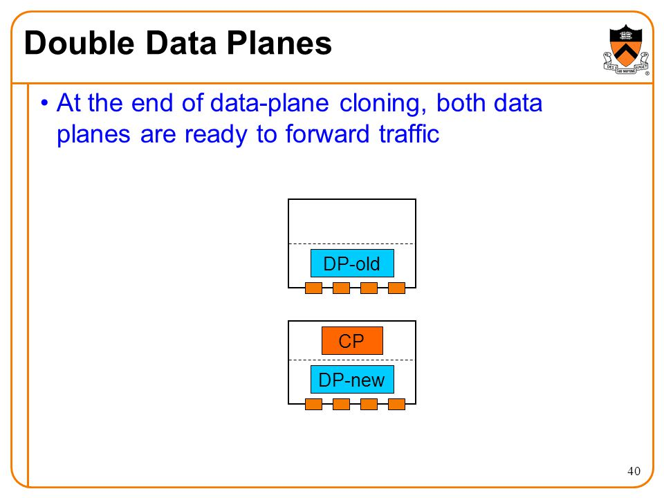 At the end of data-plane cloning, both data planes are ready to forward traffic Double Data Planes CP DP-old DP-new 40