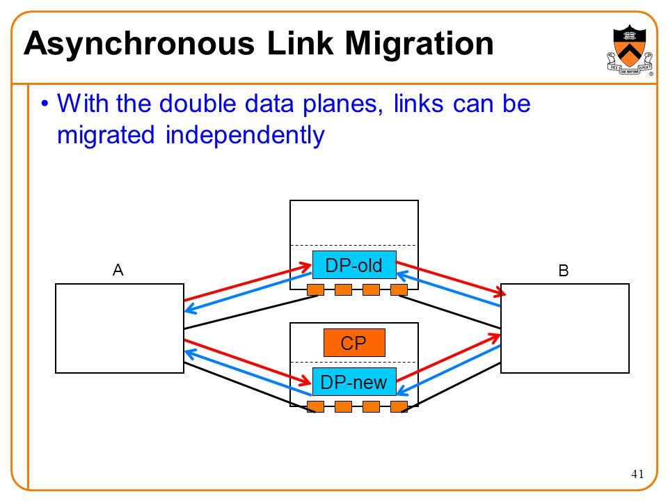 With the double data planes, links can be migrated independently Asynchronous Link Migration A CP DP-old DP-new B 41