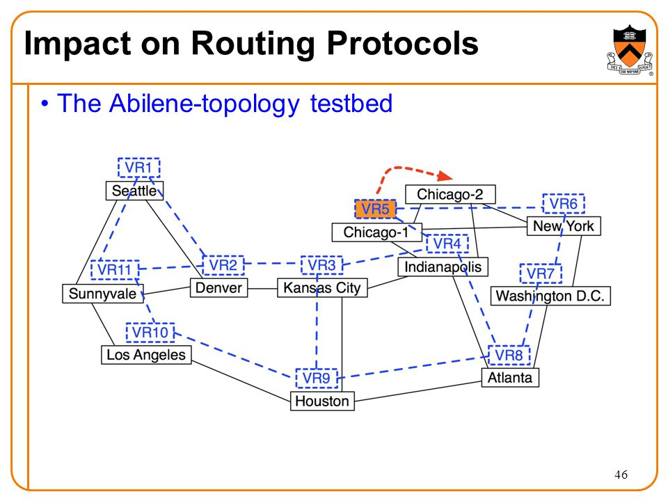 The Abilene-topology testbed 46 Impact on Routing Protocols