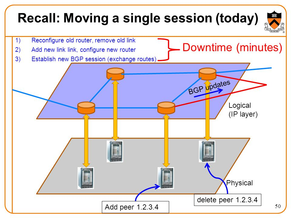 Recall: Moving a single session (today) 1)Reconfigure old router, remove old link 2)Add new link link, configure new router 3)Establish new BGP session (exchange routes) 50 Logical (IP layer) Physical delete peer 1.2.3.4 Add peer 1.2.3.4 BGP updates Downtime (minutes)