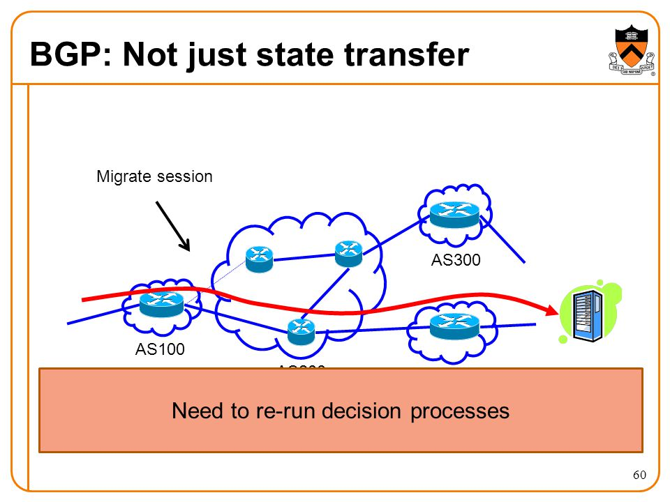 BGP: Not just state transfer 60 Migrate session AS100 AS200 AS400 AS300 Need to re-run decision processes