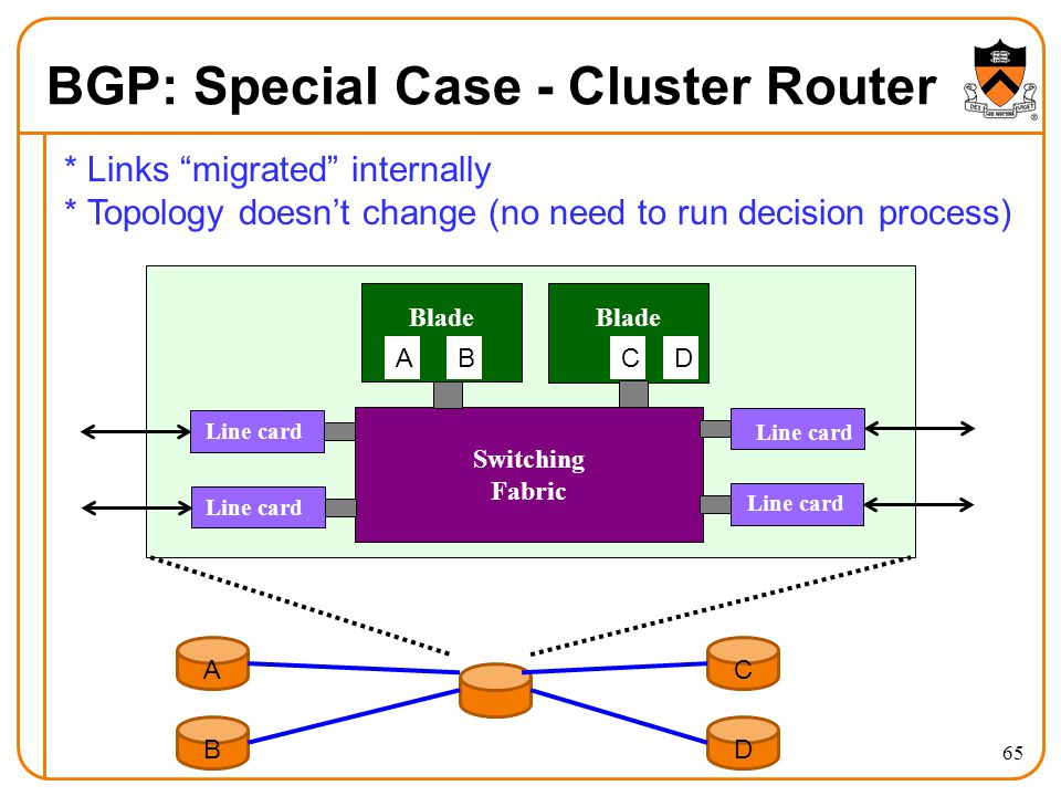 BGP: Special Case - Cluster Router 65 Switching Fabric Blade Line card A B C D Blade ABCD * Links migrated internally * Topology doesn't change (no need to run decision process)