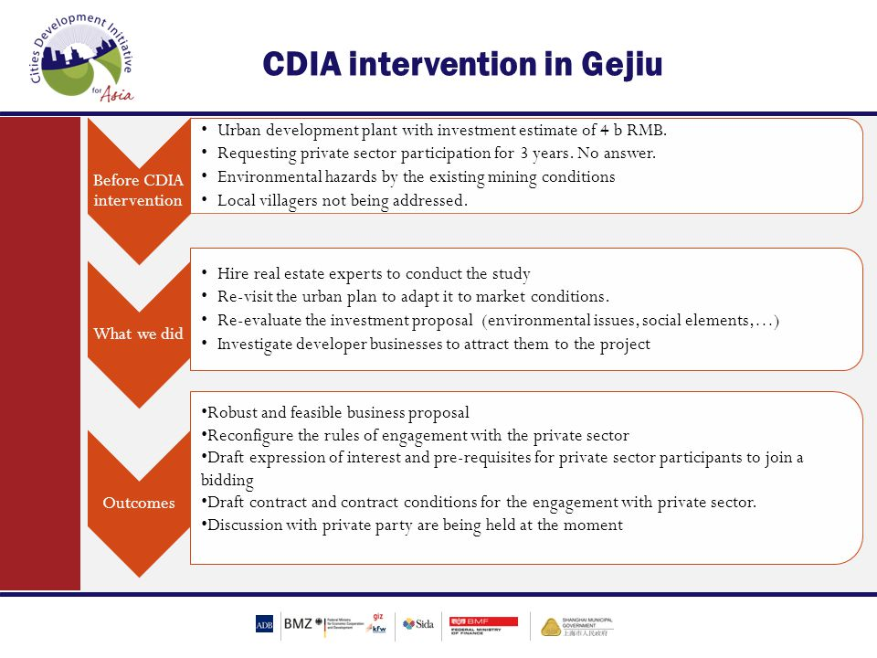 Before CDIA intervention Urban development plant with investment estimate of 4 b RMB.