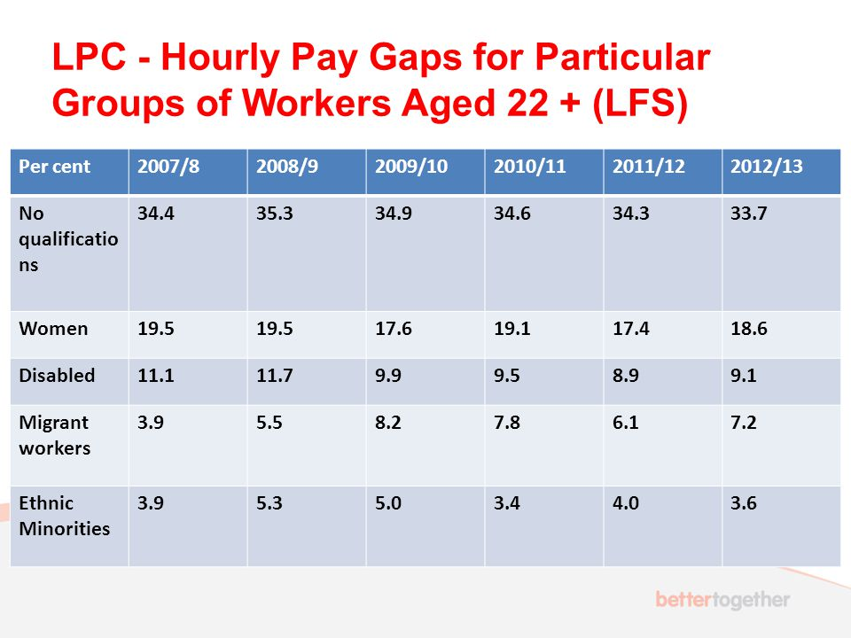 LPC - Hourly Pay Gaps for Particular Groups of Workers Aged 22 + (LFS) Per cent2007/82008/92009/102010/112011/122012/13 No qualificatio ns 34.435.334.934.634.333.7 Women19.5 17.619.117.418.6 Disabled11.111.79.99.58.99.1 Migrant workers 3.95.58.27.86.17.2 Ethnic Minorities 3.95.35.03.44.03.6