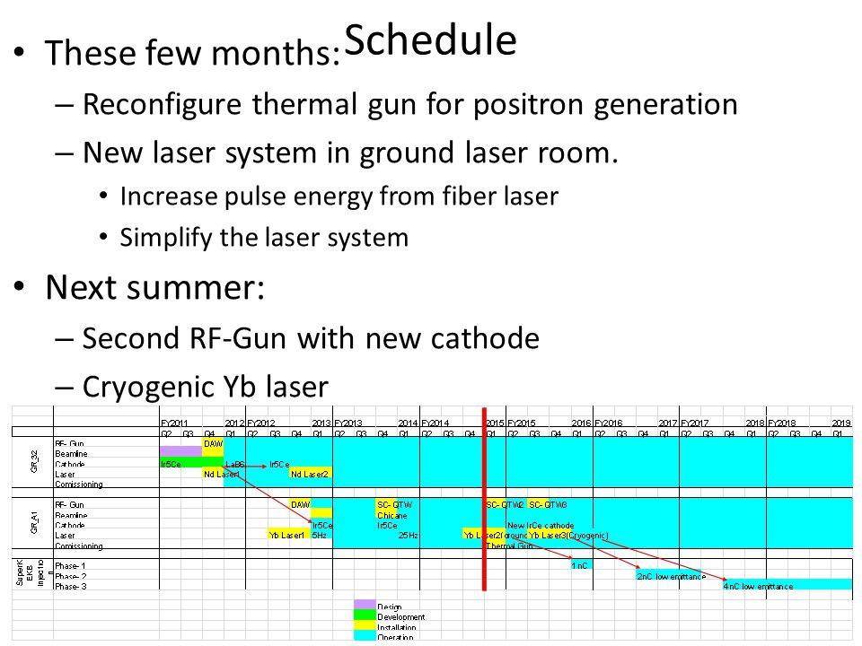 KL_A1_AKL_A1_B RF-Gun1 RF-Gun2 加速管 Reconfiguration of A-1 injector area
