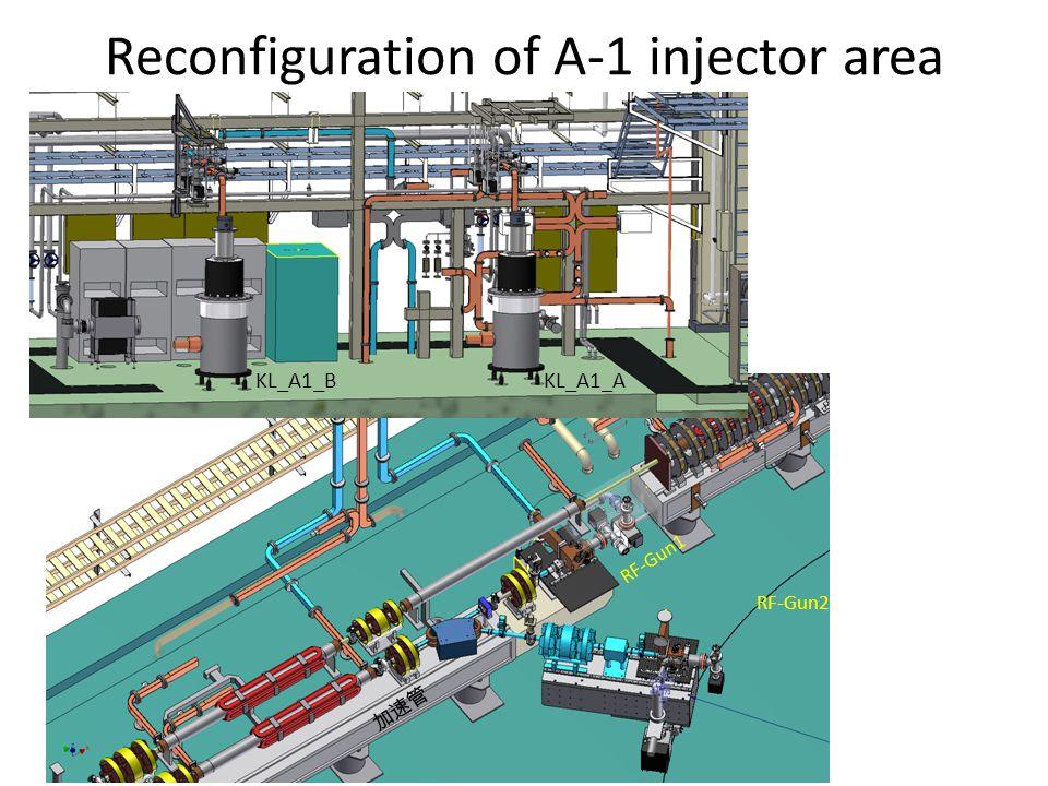 Human resource and collaboration Integration : M.Yoshida RF-Gun :T.