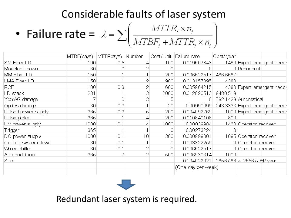 Considerable faults of laser system Failure rate = Redundant laser system is required.