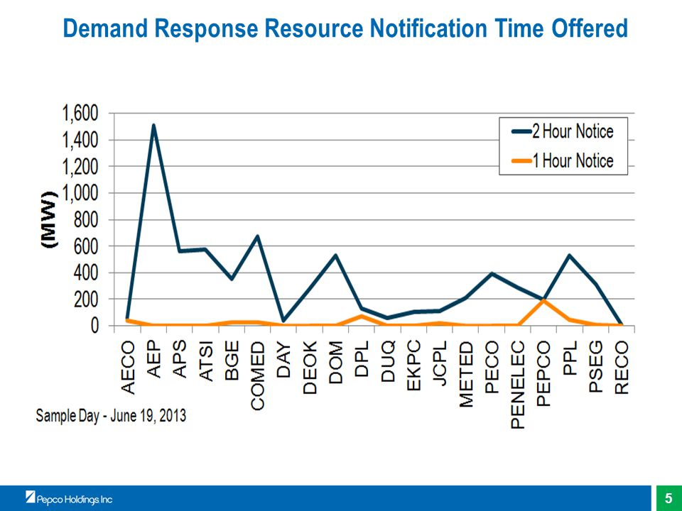 5 Demand Response Resource Notification Time Offered