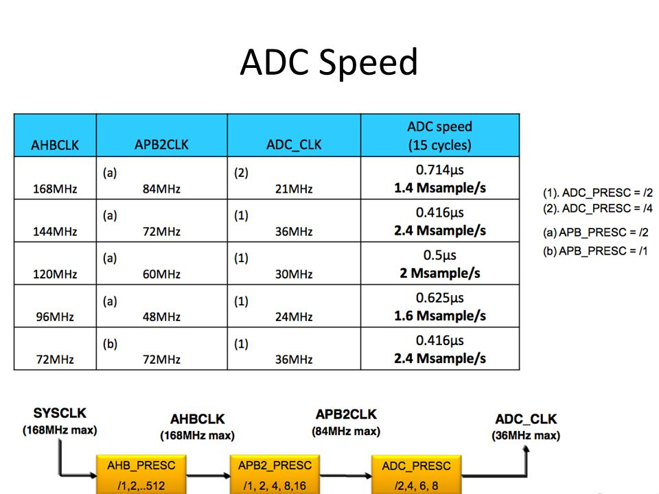 Conversion Time ADCCLK, up to 36MHz, taken from PCLK through a prescaler (Div2, Div4, Div6 and Div8).