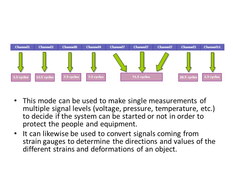 Single Channel Continuous Conversion Mode: The single-channel continuous conversion mode converts a single channel continuously and indefinitely in regular channel conversion.