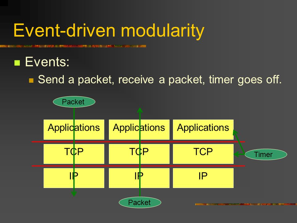 Event-driven modularity Events: Send a packet, receive a packet, timer goes off. Applications TCP IP Applications TCP IP Applications TCP IP Packet Ti
