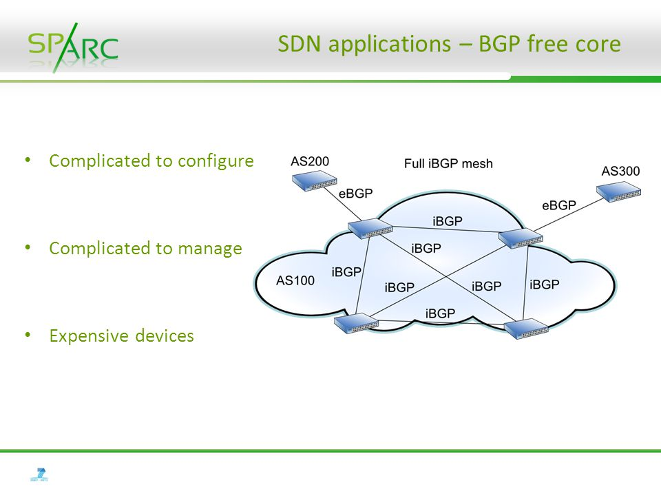 SDN applications – BGP free core Complicated to configure Complicated to manage Expensive devices