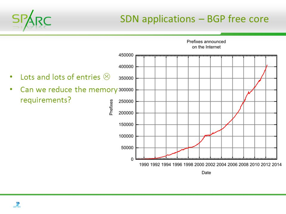 SDN applications – BGP free core Lots and lots of entries  Can we reduce the memory requirements?