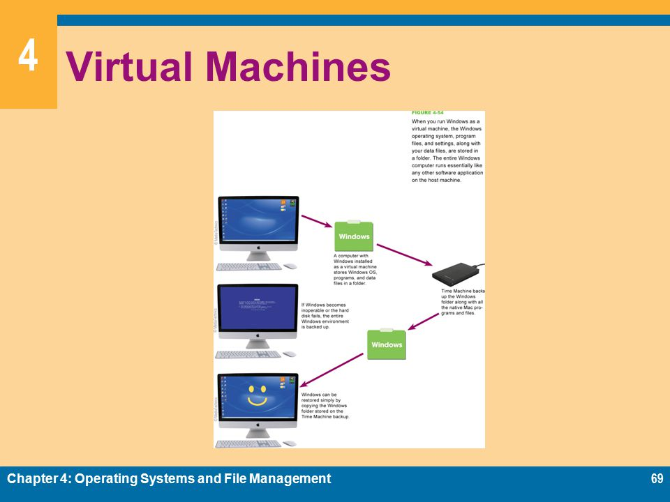 4 Virtual Machines Chapter 4: Operating Systems and File Management69