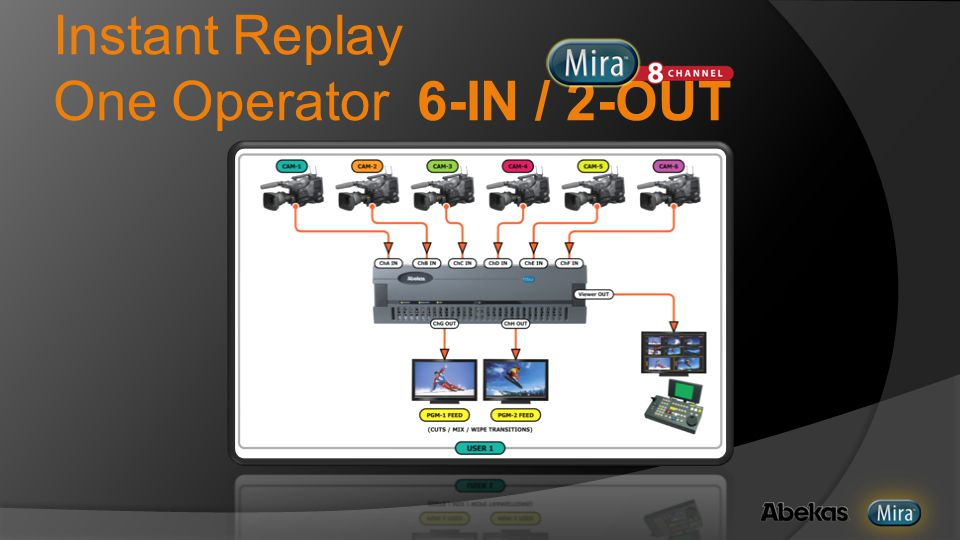 Instant Replay One Operator 6-IN / 2-OUT