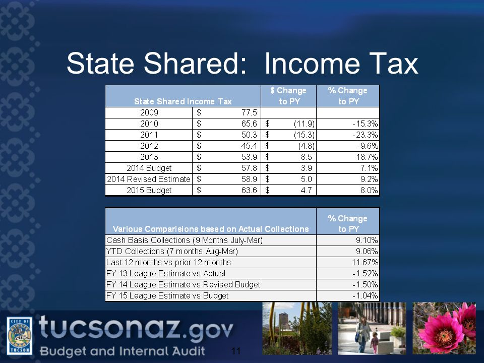 State Shared: Income Tax 11