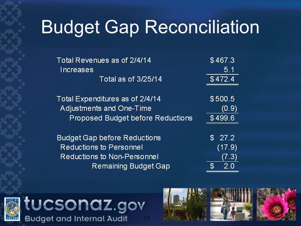 Budget Gap Reconciliation 17