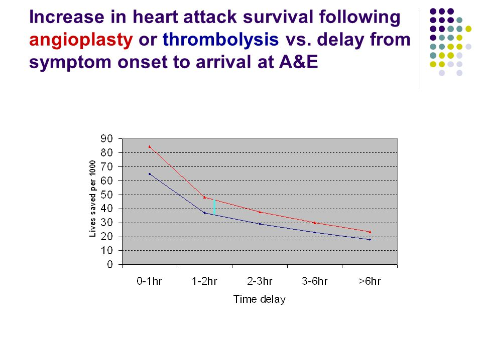 Increase in heart attack survival following angioplasty or thrombolysis vs.