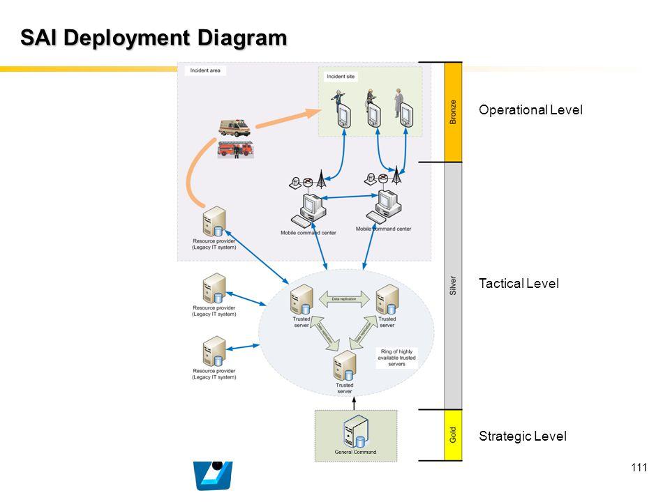 111 SAI Deployment Diagram Strategic Level Tactical Level Operational Level