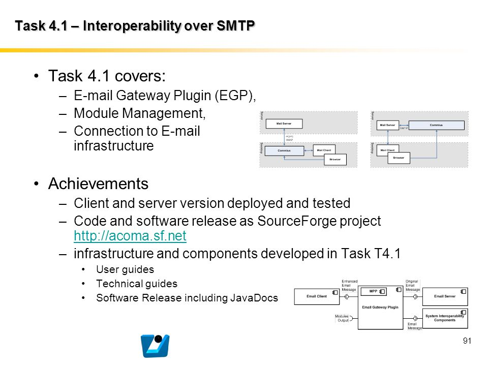 91 Task 4.1 covers: –E-mail Gateway Plugin (EGP), –Module Management, –Connection to E-mail infrastructure Achievements –Client and server version dep