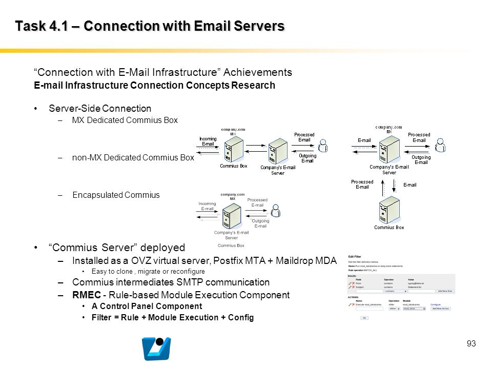 """93 Task 4.1 – Connection with Email Servers """"Connection with E-Mail Infrastructure"""" Achievements E-mail Infrastructure Connection Concepts Research Se"""