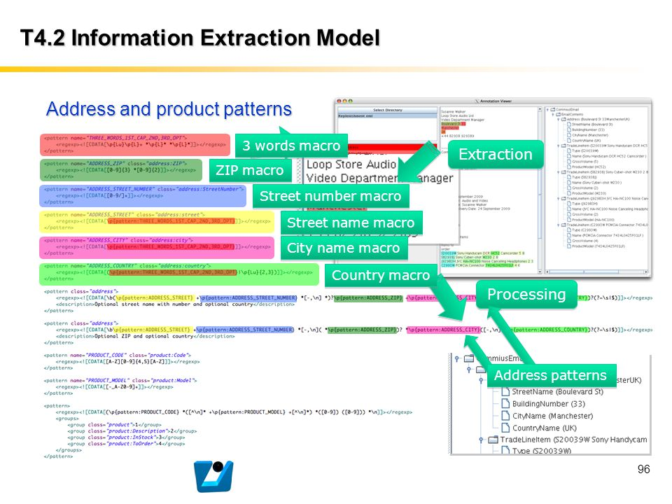 T4.2 Information Extraction Model 96 Address and product patterns Extraction Processing 3 words macro ZIP macro Street number macro Street name macro